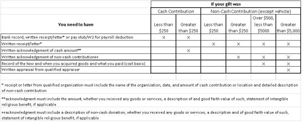 Charitablecontributions